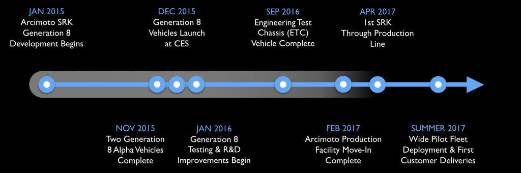 arcimoto-production-timeline
